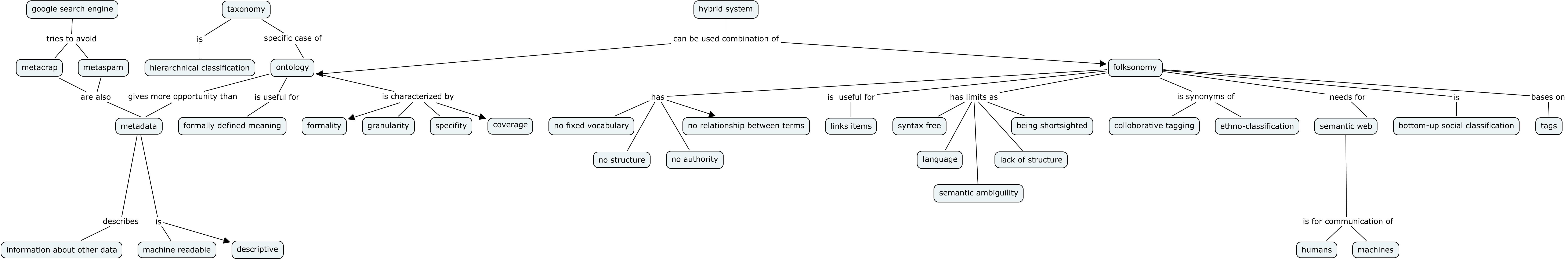 Master thesis folksonomy
